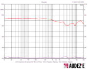 Audez'e LCD-3 Frequency Graph.
